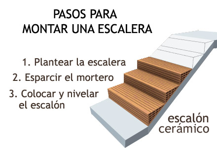 Escalera caracol medidas minimas materiales de for Materiales para hacer una escalera